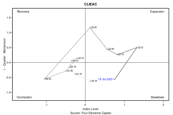 202107 CLIEAC Swirlogram.png
