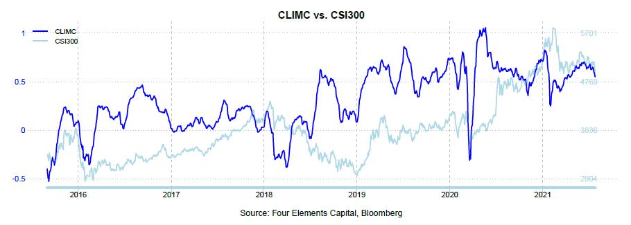 202107 CLIMC CSI300.PNG