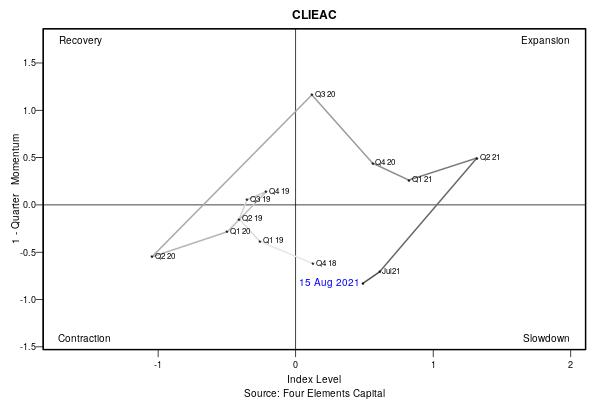 202108 CLIEAC Swirlogram.png