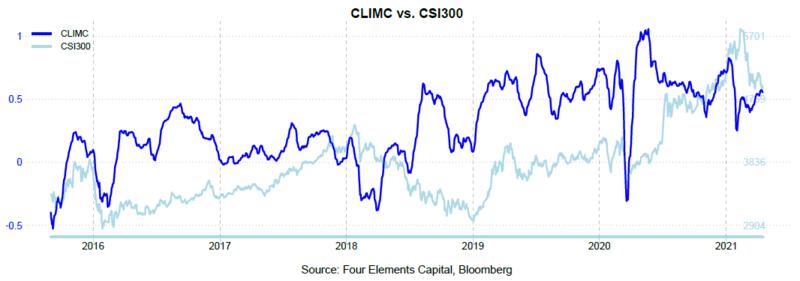 CLIMC Apr 21 2.PNG